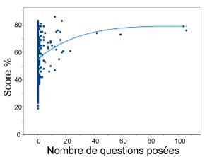 répartition des étudiants par rapport au nombre de questions posées et à leur score