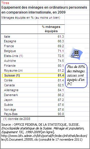 Encyclopédie statistique suisse