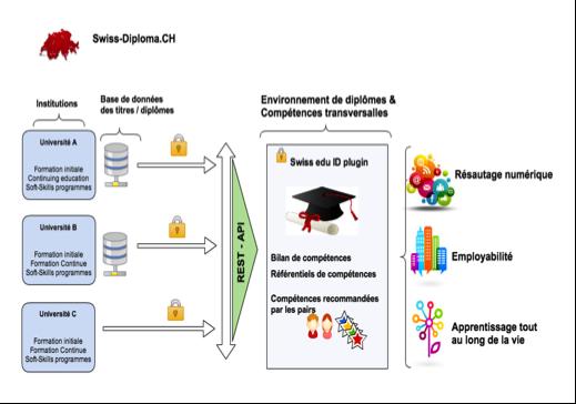 Figure 3: Environnement national des diplômes, centré sur l'étudiant