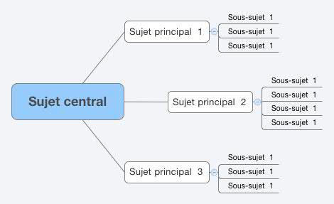 Sujet_central