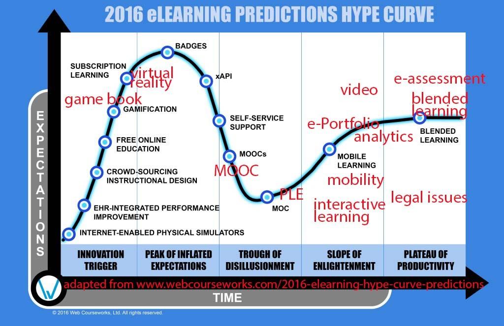 predictions_hype_curve_Eduhub